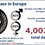 Cardiovascular disease cause of 45% of deaths across Europe each year